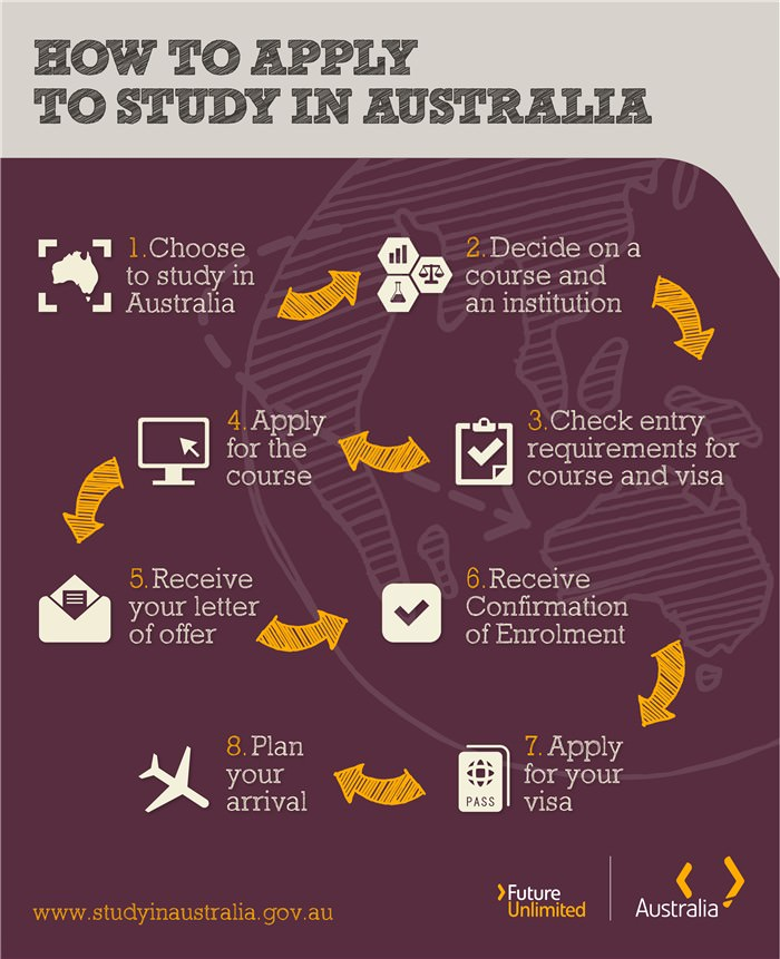 study-in-australia-how-to-apply